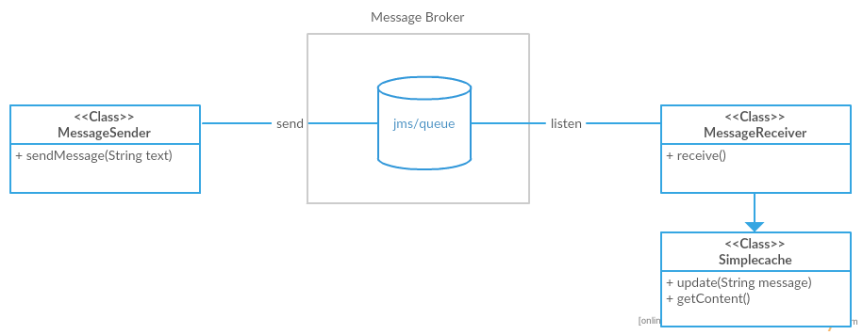 the task is to get this whole scenario tested with a junit based test and without any kind of external message brokers running for diagram lovers like