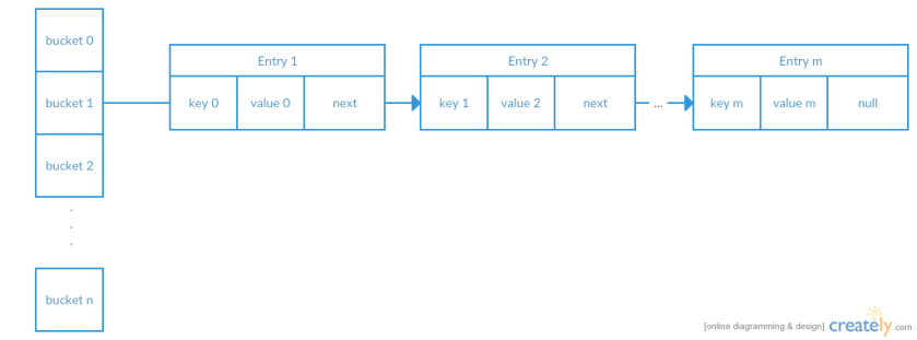 HashMap Java 7